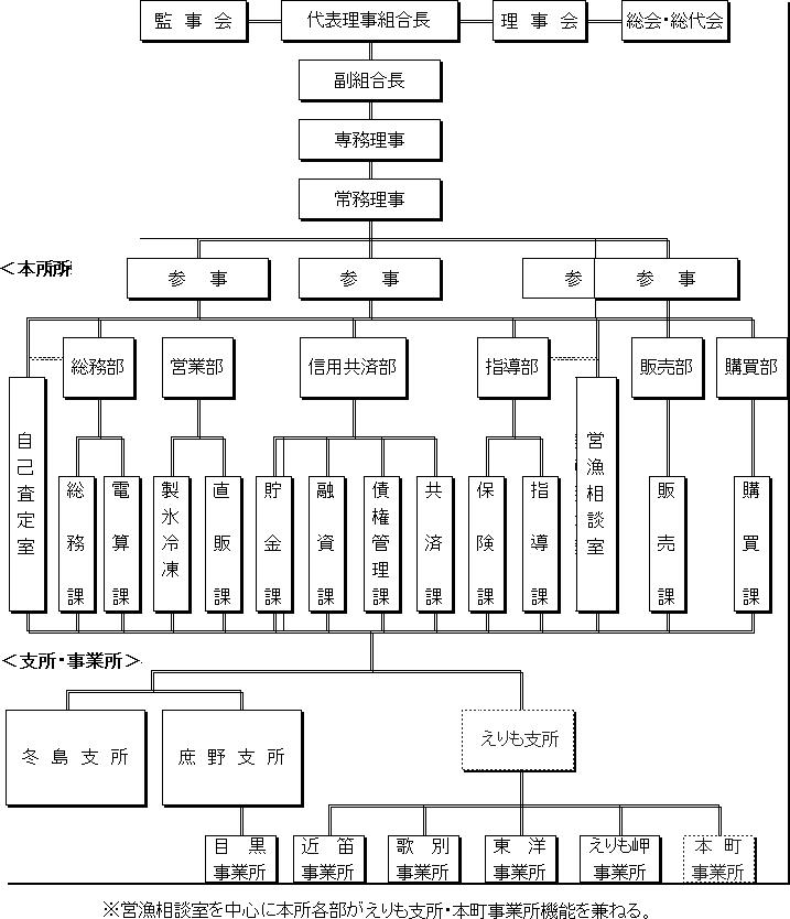 えりも漁協ー機構図H27年度